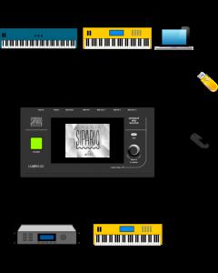 Lab4Music Sipario